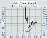 Bajaj Finserv ​Ltd.​