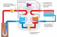 Heat Pump (non-Geothermal)