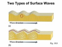 Surface Wave *s