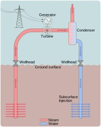 Geothermal Power (Heat→ Electric Energy)