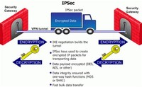 Internet Protocol Security or IPSec: