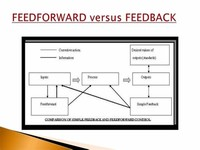 Feed Forward Control