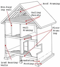 House - see List of House Types