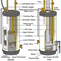 Conventional Storage Water Heater