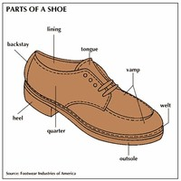 Parts of Shoes, Boots and Slippers