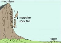 FALLS (Rock Fall and Rock Avalanche)