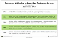 Customer Attitudes and Expectations Surveys: