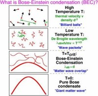 The Zero State (Sixth) Bose-Einstein Condensate