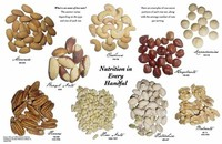 Tree Nuts (eg, Almonds, Walnuts, Pecans)