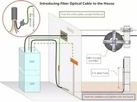 Cable Installation Guides