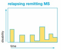 Relapsing-Remitting MS (RRMS)
