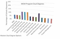 Engineering Management Degrees