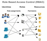 Role-Based Access Control Technology (RBAC)
