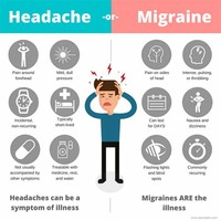 Migraine: This Condition is Accompanied by Intense Headaches