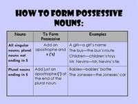 To Form Possessives of Nouns