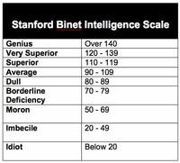 StanfordBinet Intelligence Scales