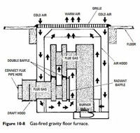 Floor, Wall, or Pipeless Furnace