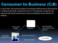 Consumer - to - Business (C2B)