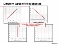 Types of Graphs: Stemplots