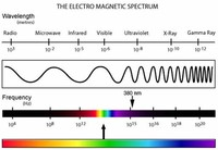 Vibrations and Wave Phenomena Sound and Electromagnetic Spectrum