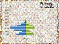 Fort Bragg (North Carolina, U.S.) Population