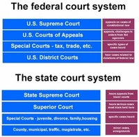 Article I Courts