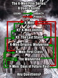 X-Men ​Origins: Wolverine Film Series​