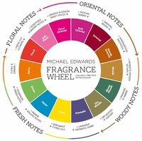 Additional Resources on Fragrance Types