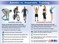 Anaerobic Interval Training