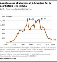 Net Mexican Migration to the US is Actually Negative