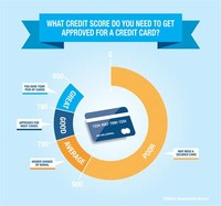 Better Chance for Credit Card and Loan Approval