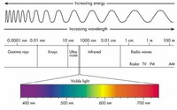 Ultraviolet Waves: Energetic Light