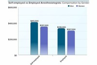 Anesthesiologists: $309,000