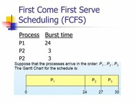 First-Come, First-Served Scheduling (FCFS) Algorithm