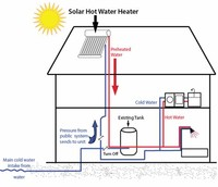 Solar Heating Cause Water to Expand