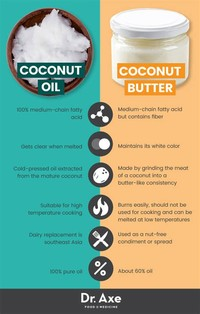 Coconut Oil and Coconut Butter