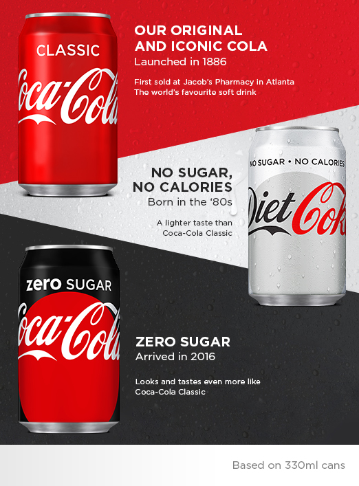 Infographic Shows Difference Between Coke Zero Sugar Vs ...