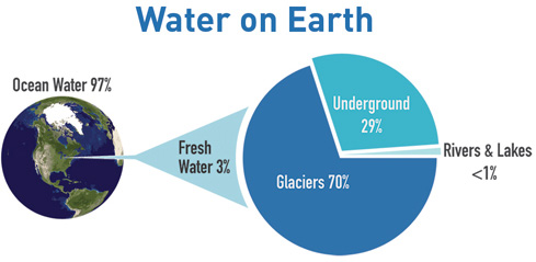 Volume vs Mass But how much of Earth is water ie how much water contributes to the actual mass of the planet This includes not just the surface of