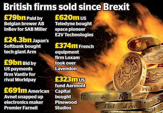 Foreign predators snare £121bn of British giants | Daily ...