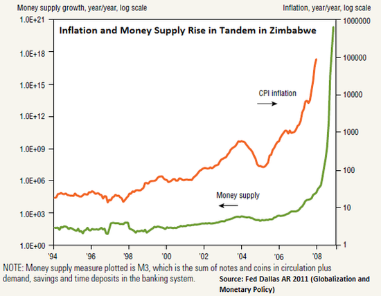 What can be explained about the hyperinflation in Zimbabwe ...