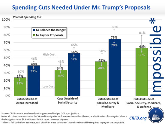 damaging proposed budget cuts - 960×720