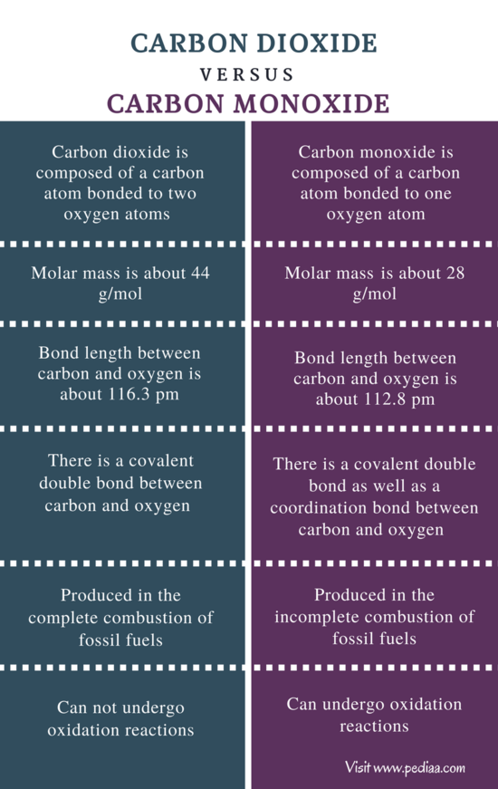 Difference Between Carbon Dioxide and Carbon Monoxide ...