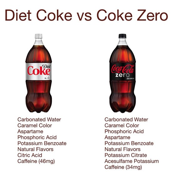 What's the Difference Between Diet Coke and Coke Zero ...