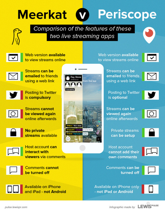 The differences between Meerkat and Periscope ...