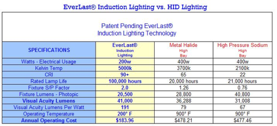 Why You Should Compare Induction Lighting vs Metal Halide ...