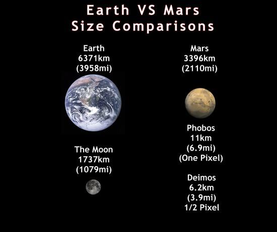 mars compared to the moon - HD 2604×2188
