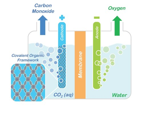Soaking Up Carbon Dioxide and Turning it into Valuable ...