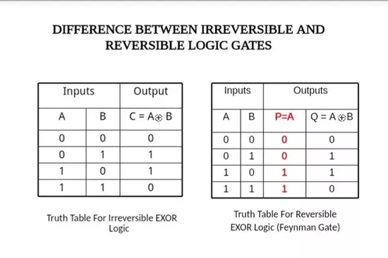 What is the difference between reversible logic gates and ...