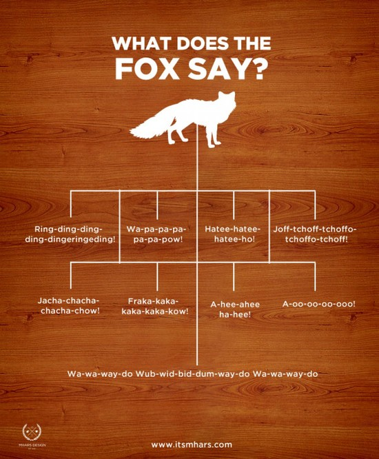 What Does The Fox Say | Visual.ly