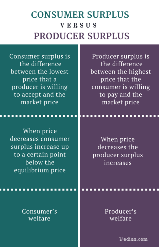 Difference Between Consumer Surplus and Producer Surplus